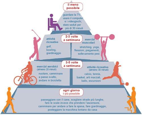 Piramide dell'attività fisica Fonte ISS progetto cuore